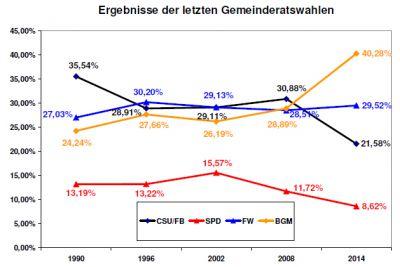 Ergebnisse_der_letzten_Gemeinderatswahlen