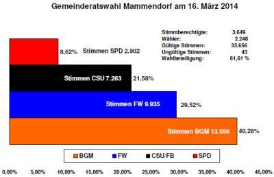 Gemeinderatswahl_Ergebnis_20140316
