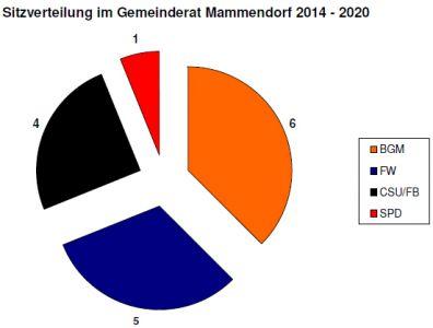 Sitzverteilung_Gemeinderat_Mammendorf_2014-2020